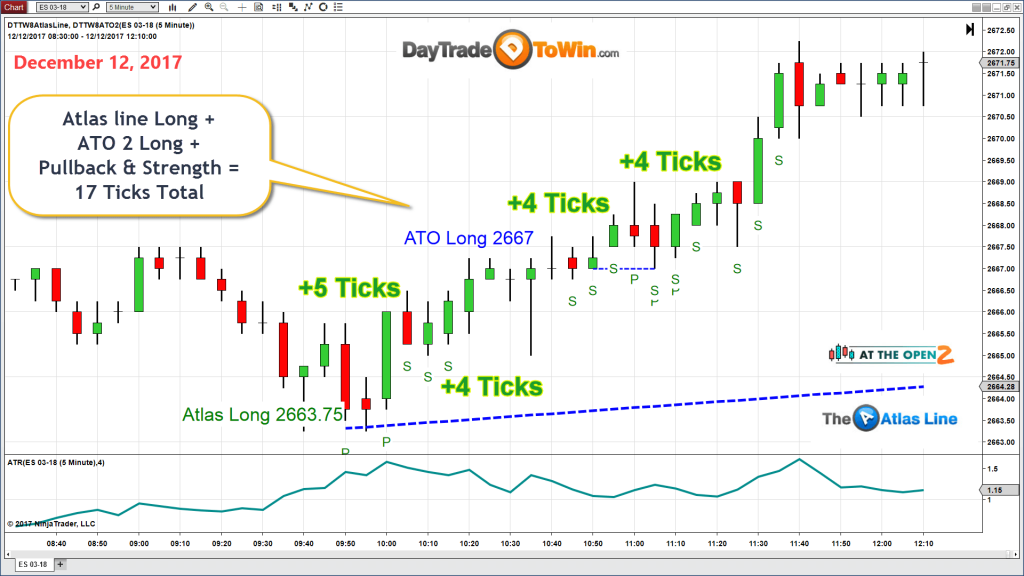 E-mini Charts: Indicator 2