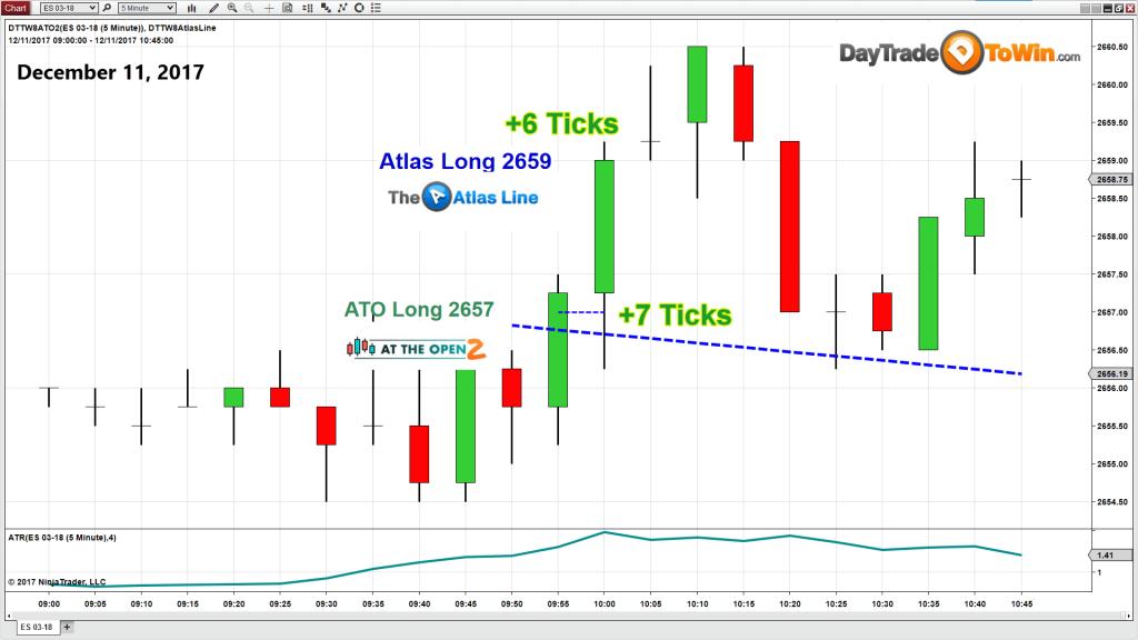 E-mini Charts: Indicator 1
