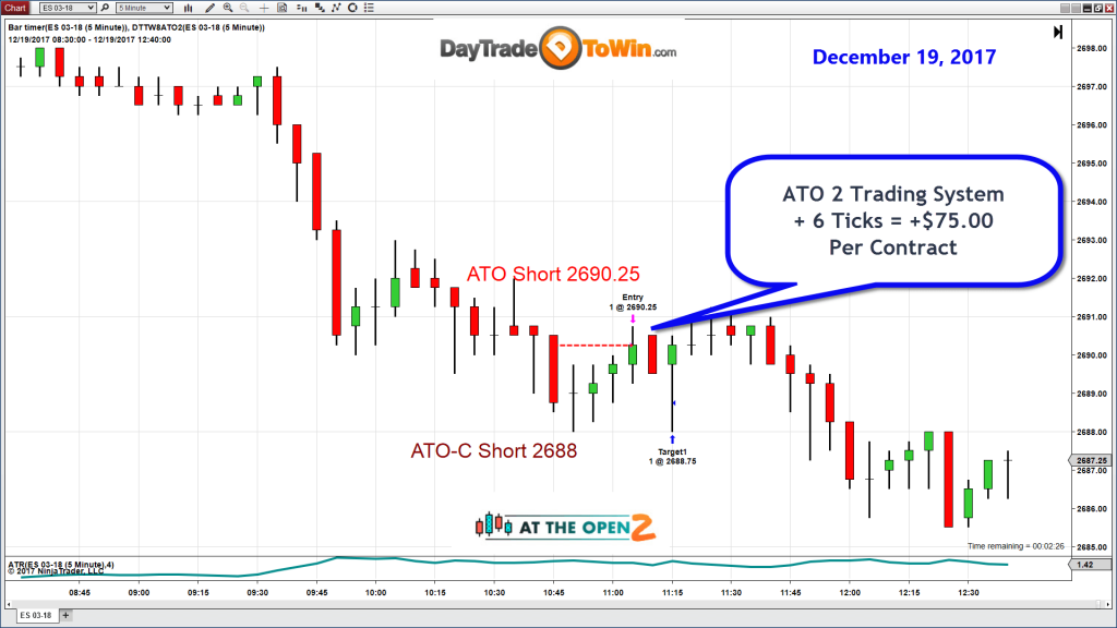 DayTradeToWin Review - ATO 2